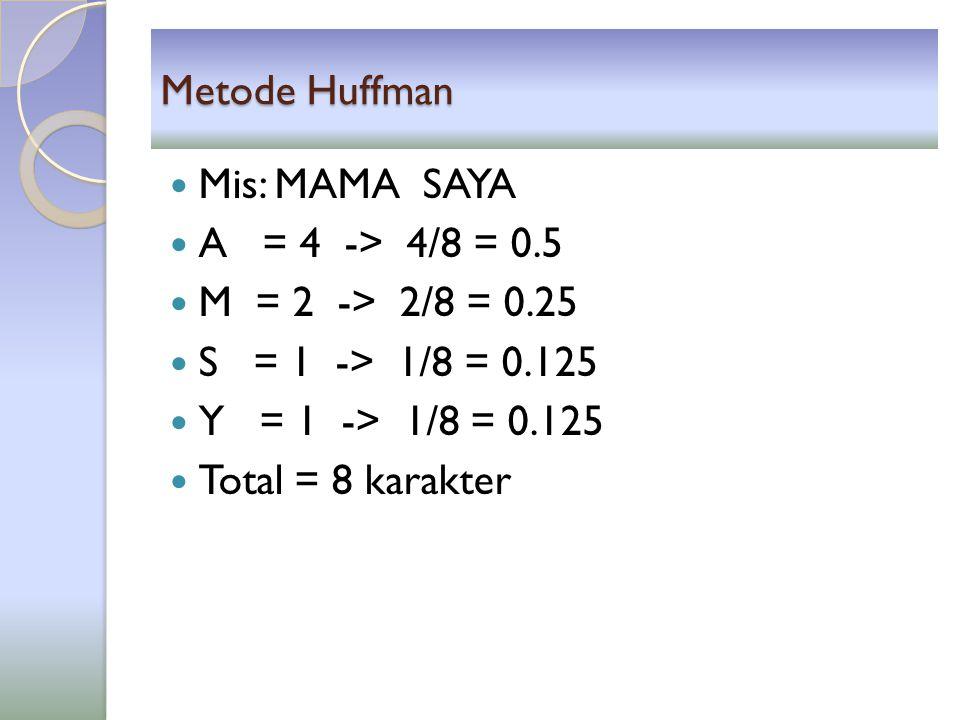 Metode Huffman Mis: MAMA SAYA. A = 4 -> 4/8 = 0.5. M = 2 -> 2/8 = 0.25. S = 1 -> 1/8 = 0.125.