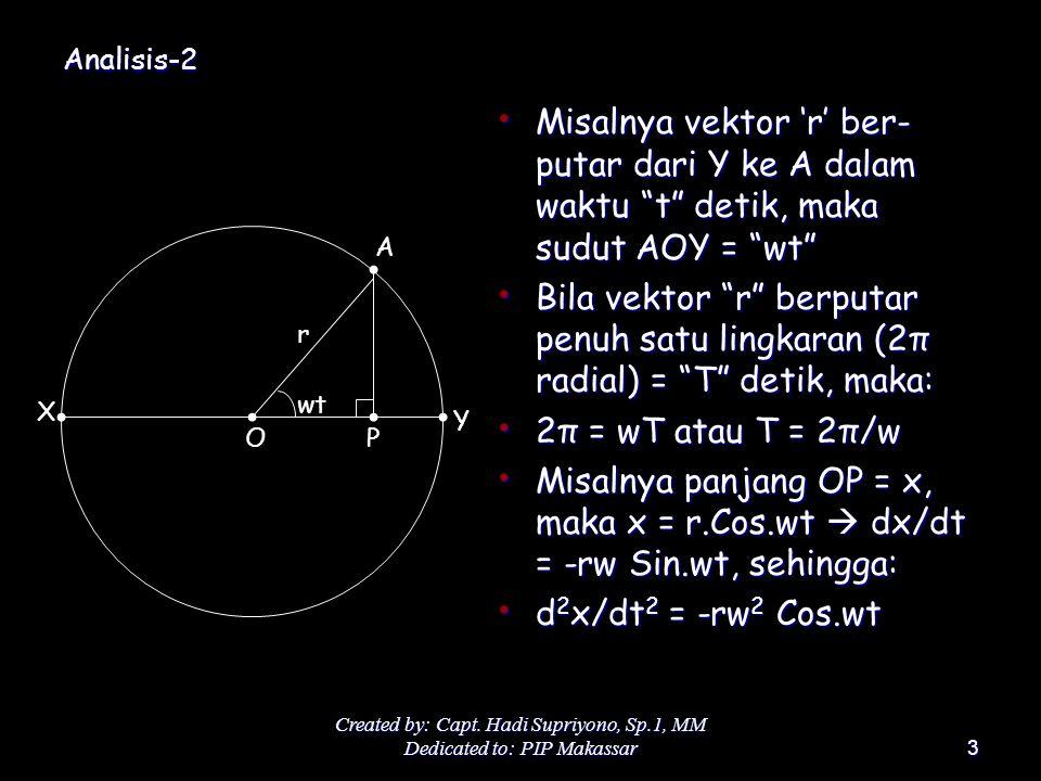 Analisis-2 Misalnya vektor 'r' ber-putar dari Y ke A dalam waktu t detik, maka sudut AOY = wt