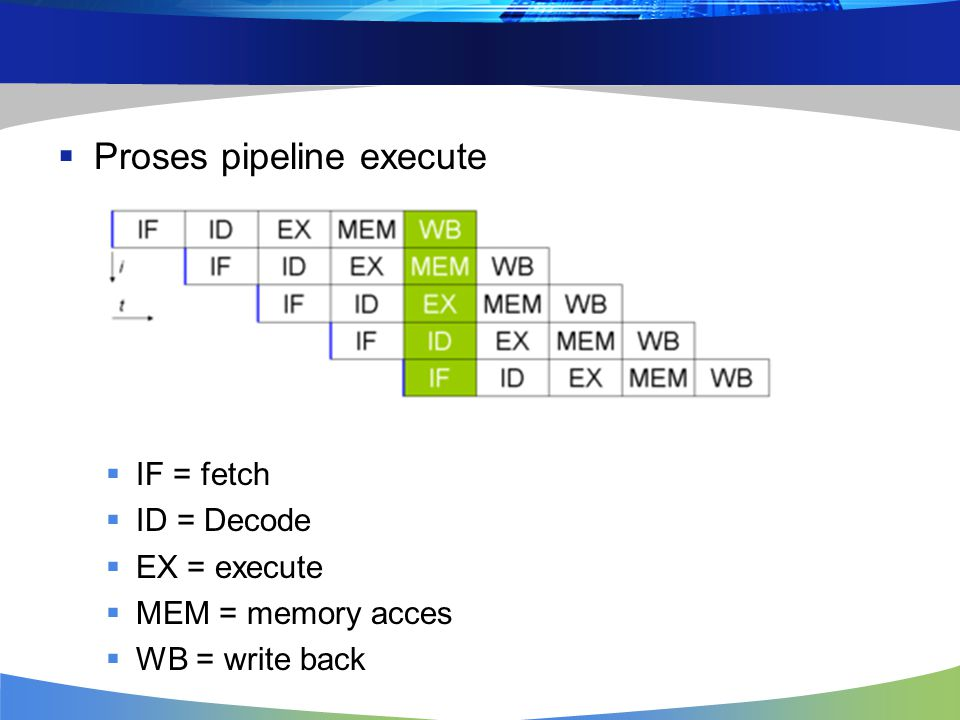 Proses pipeline execute