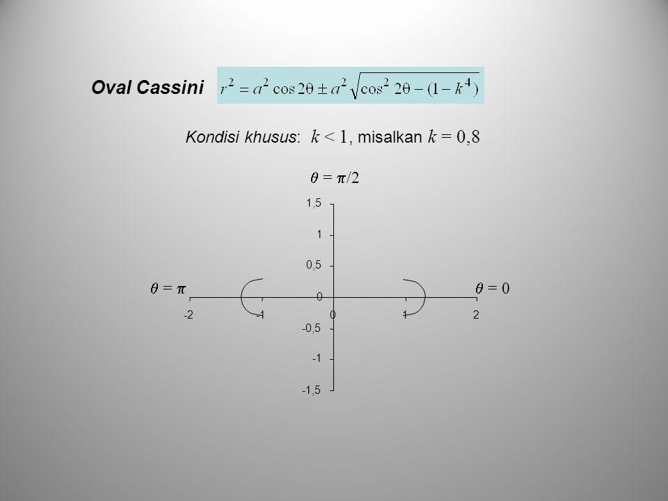 Oval Cassini Kondisi khusus: k < 1, misalkan k = 0,8  = 0  = 