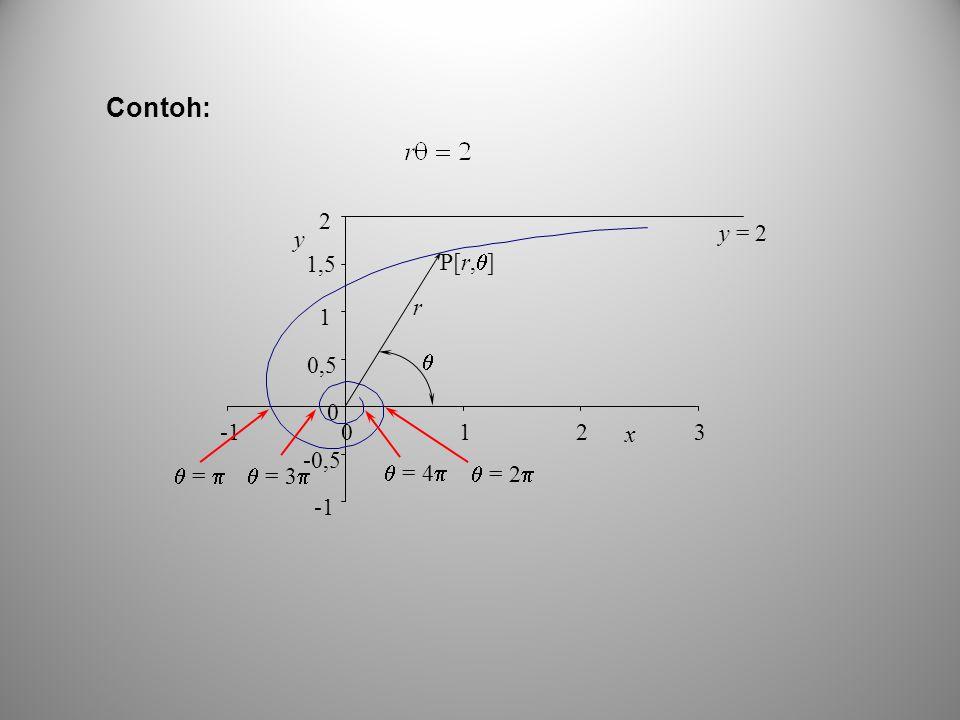 Contoh: -1 -0,5 0,5 1 1,5 2 3 x y  =   = 2  = 3  = 4 r 