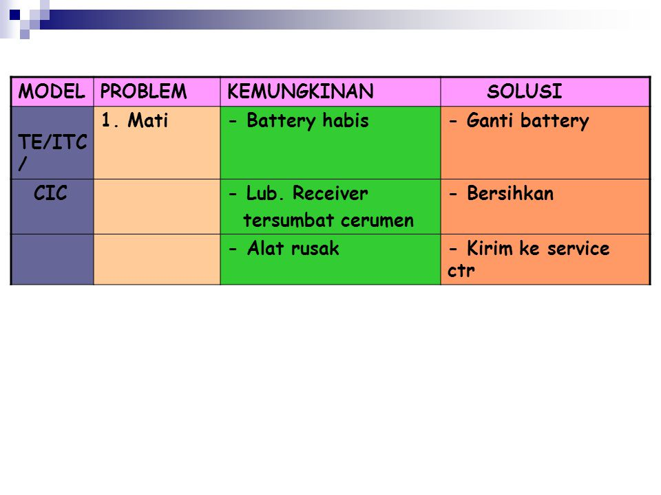 MODEL PROBLEM. KEMUNGKINAN. SOLUSI. TE/ITC/ 1. Mati. - Battery habis. - Ganti battery. CIC. - Lub. Receiver.