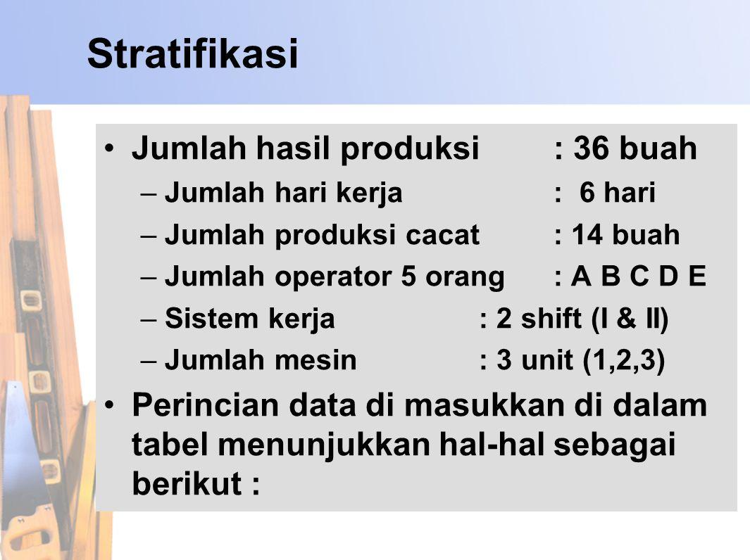 Stratifikasi Jumlah hasil produksi : 36 buah
