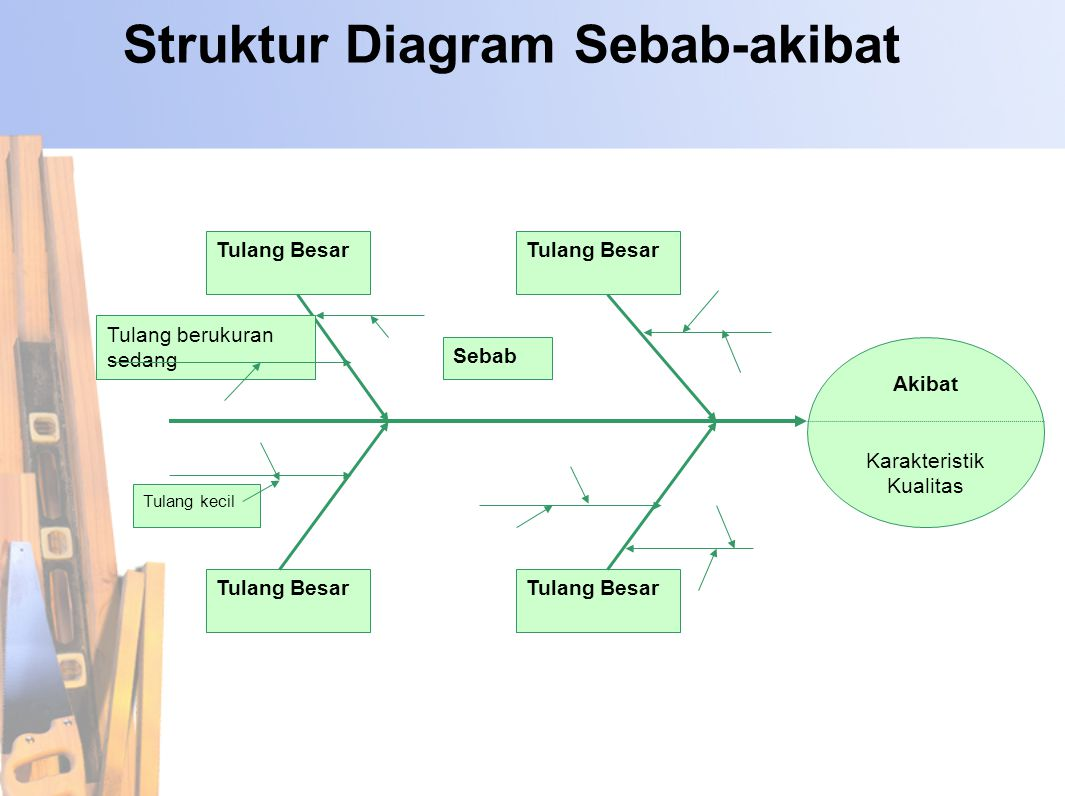 7 alat bantu pengendalian mutu ppt download struktur diagram sebab akibat ccuart Choice Image