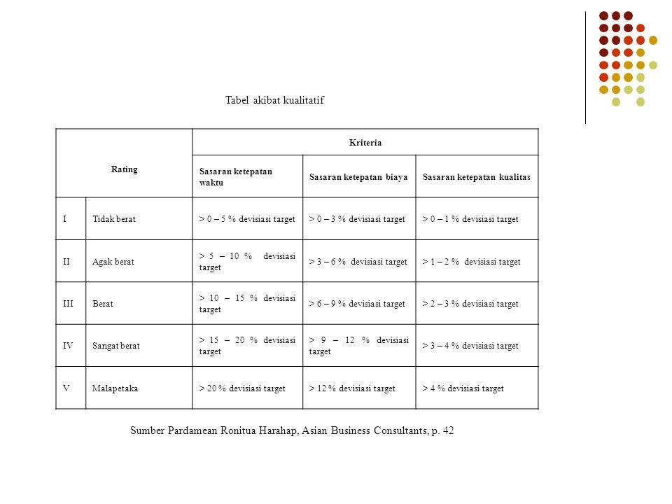 Tabel akibat kualitatif