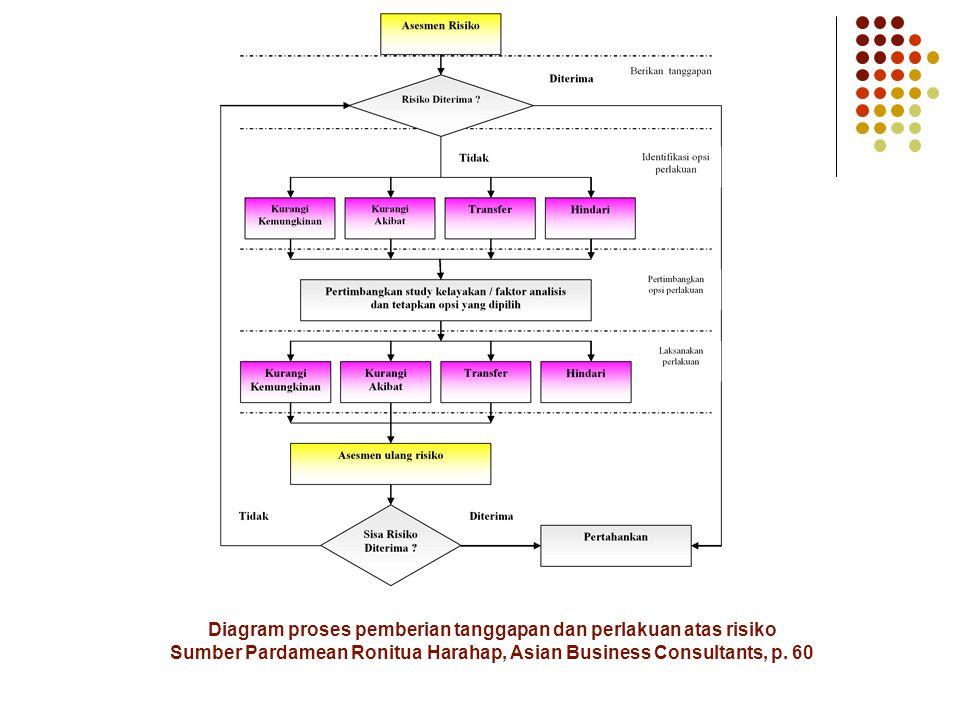 Diagram proses pemberian tanggapan dan perlakuan atas risiko Sumber Pardamean Ronitua Harahap, Asian Business Consultants, p.