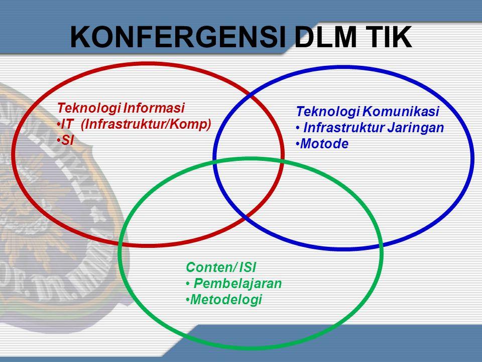 KONFERGENSI DLM TIK Teknologi Informasi Teknologi Komunikasi