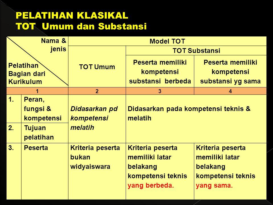 PELATIHAN KLASIKAL TOT Umum dan Substansi Nama & jenis Pelatihan