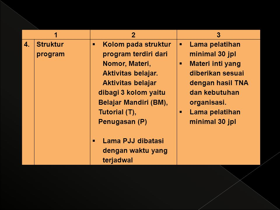 1 2. 3. 4. Struktur program. Kolom pada struktur program terdiri dari Nomor, Materi, Aktivitas belajar. Aktivitas belajar.