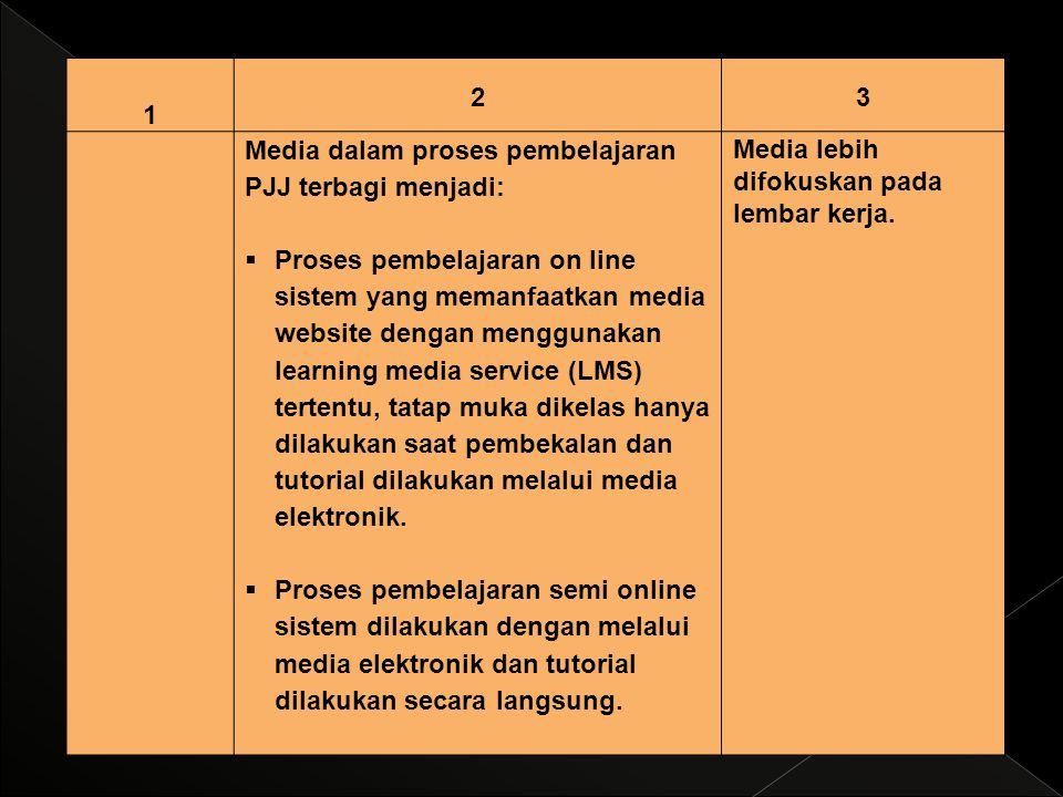 1 2. 3. Media dalam proses pembelajaran PJJ terbagi menjadi: