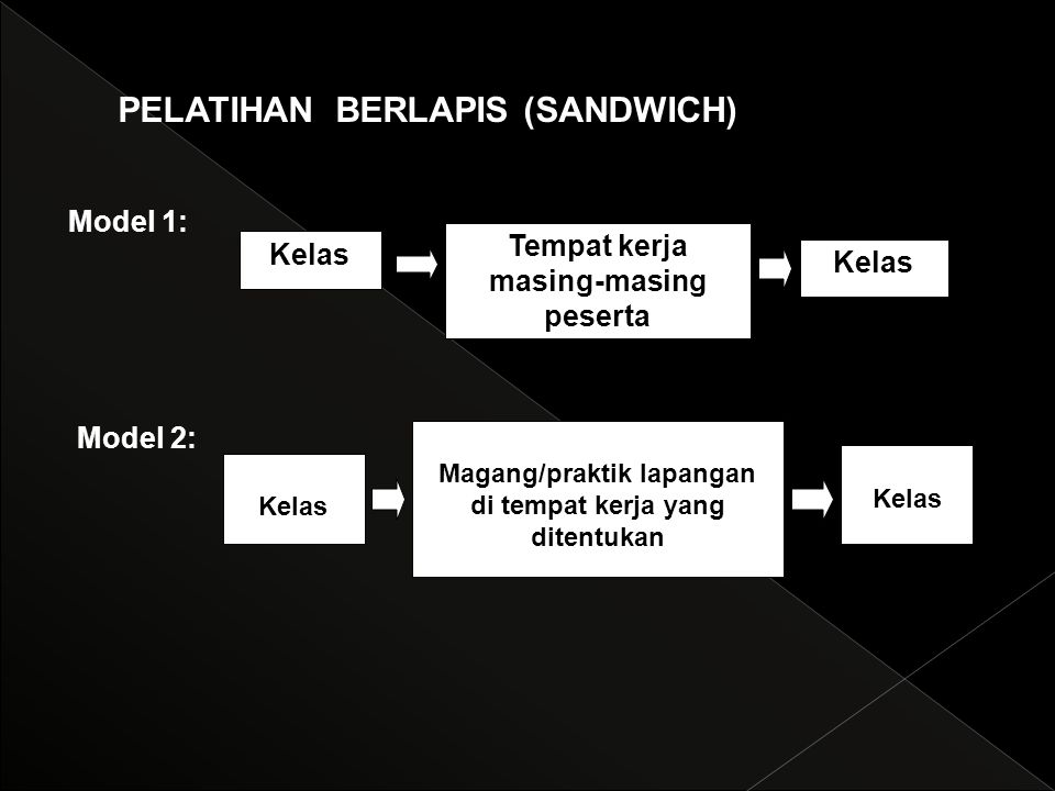 PELATIHAN BERLAPIS (SANDWICH)