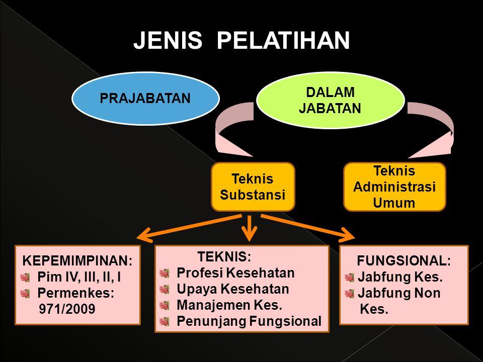 Teknis Administrasi Umum
