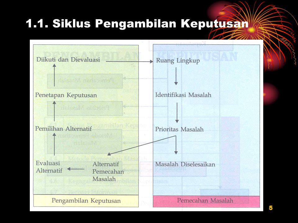 1.1. Siklus Pengambilan Keputusan