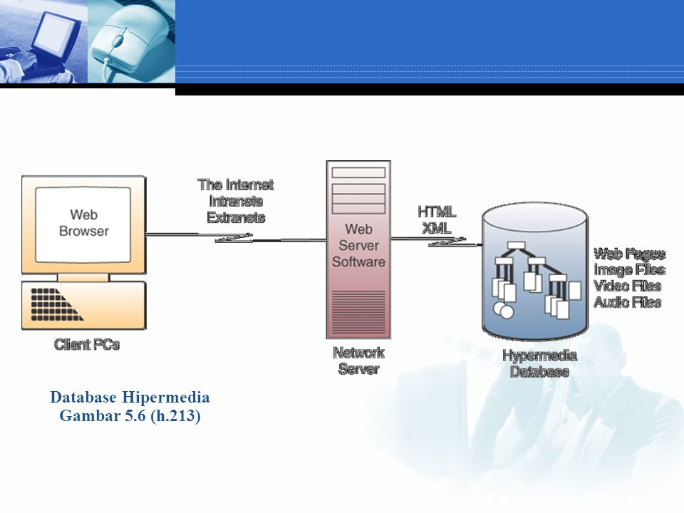 Database Hipermedia Gambar 5.6 (h.213)