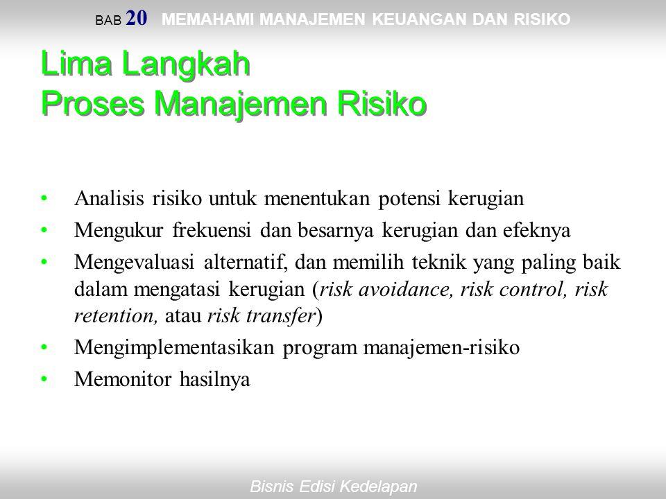 Lima Langkah Proses Manajemen Risiko