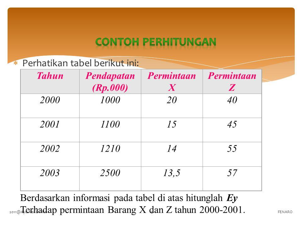 Contoh perhitungan Perhatikan tabel berikut ini: Tahun