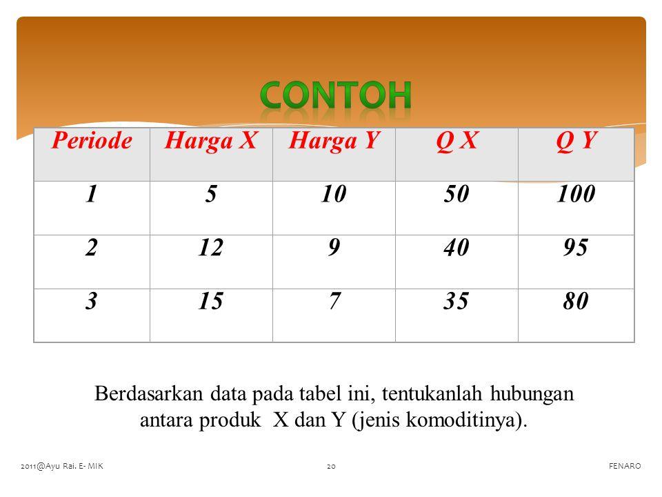 Contoh Periode Harga X Harga Y Q X Q Y 1 5 10 50 100 2 12 9 40 95 3 15