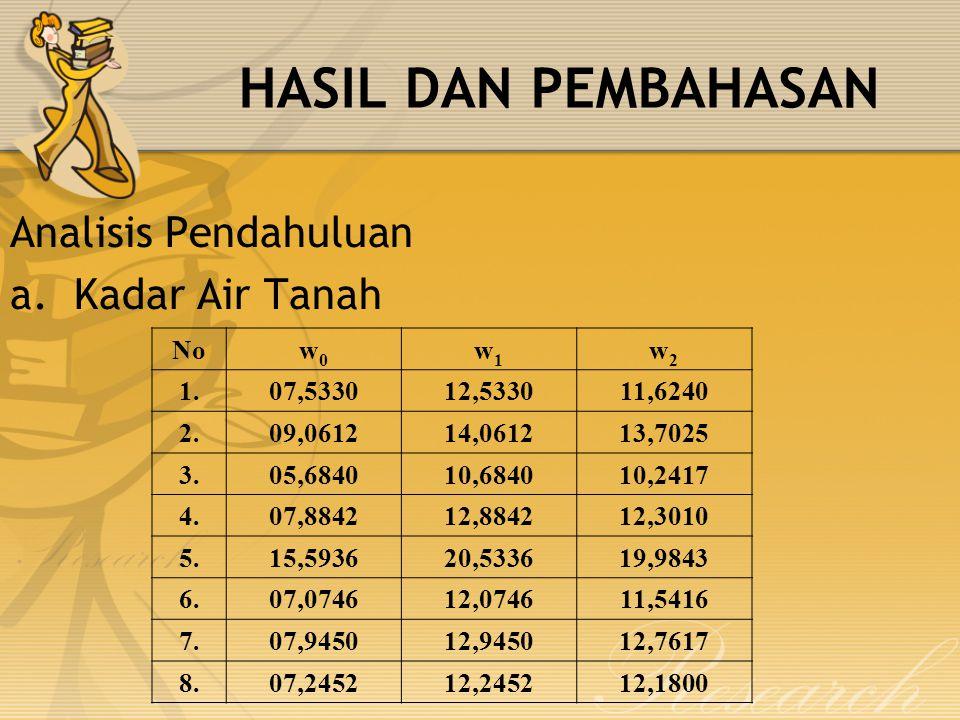 HASIL DAN PEMBAHASAN Analisis Pendahuluan Kadar Air Tanah No w0 w1 w2