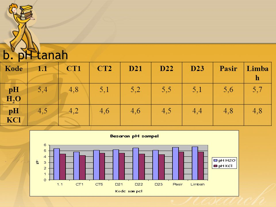 b. pH tanah Kode 1.1 CT1 CT2 D21 D22 D23 Pasir Limbah pH H2O 5,4 4,8