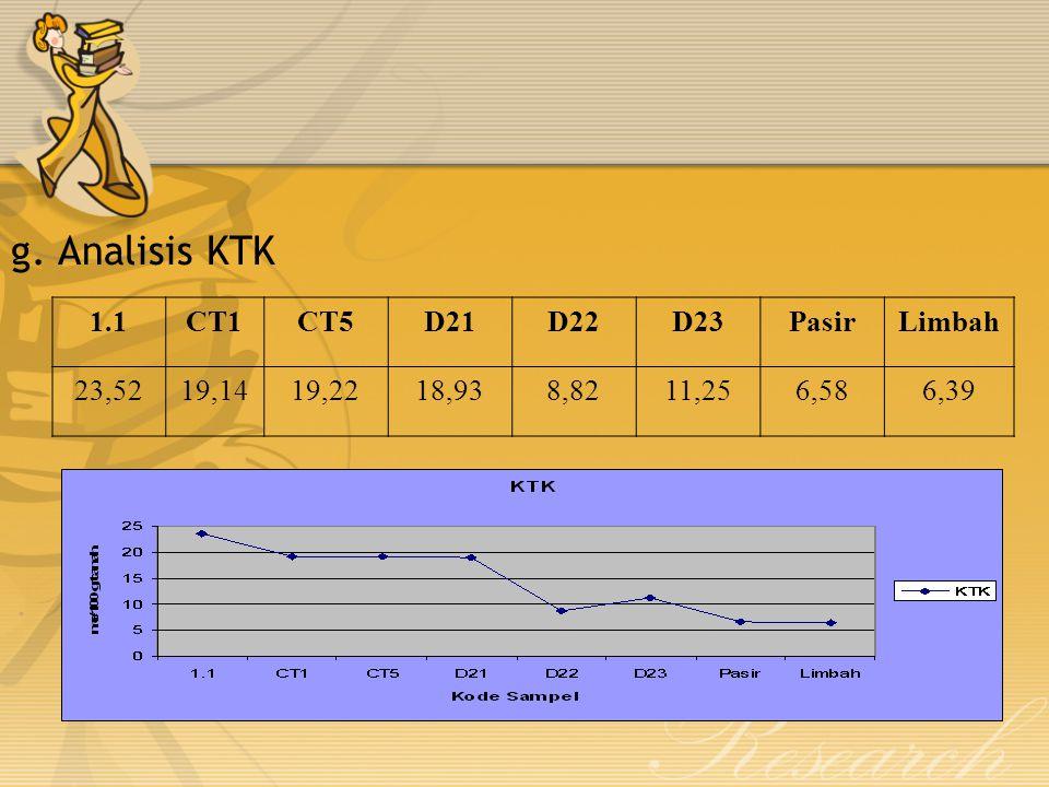 g. Analisis KTK 1.1 CT1 CT5 D21 D22 D23 Pasir Limbah 23,52 19,14 19,22