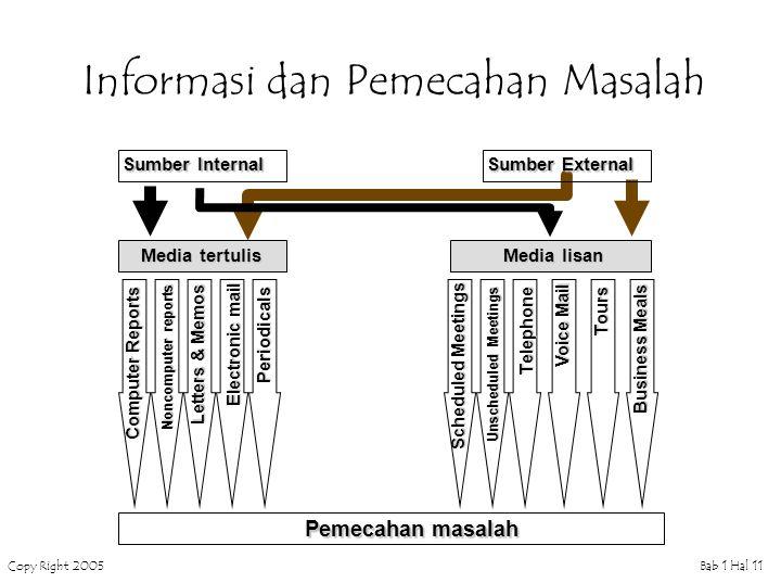 Informasi dan Pemecahan Masalah