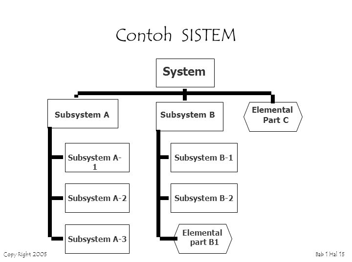 Contoh SISTEM System Elemental Part C Subsystem A Subsystem B