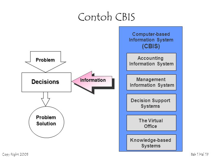 Contoh CBIS (CBIS) Decisions Problem Solution Computer-based