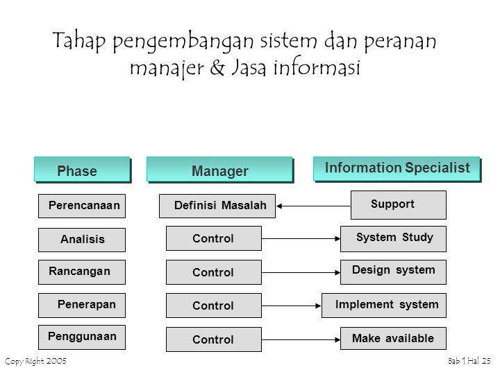 Tahap pengembangan sistem dan peranan manajer & Jasa informasi