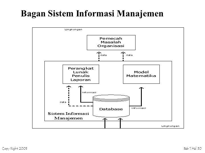 Bagan Sistem Informasi Manajemen