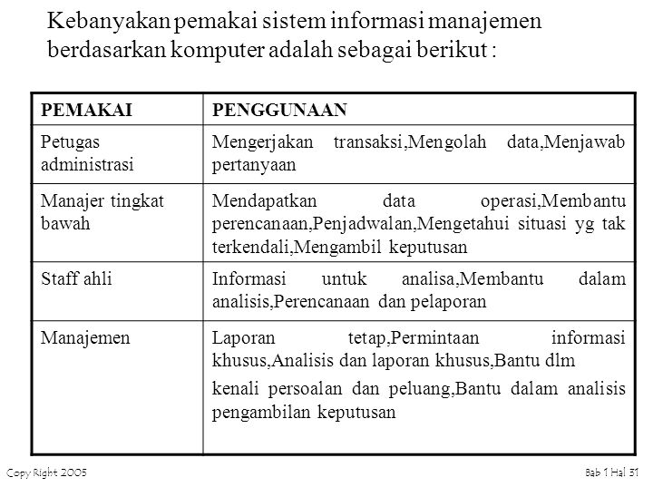 Kebanyakan pemakai sistem informasi manajemen berdasarkan komputer adalah sebagai berikut :
