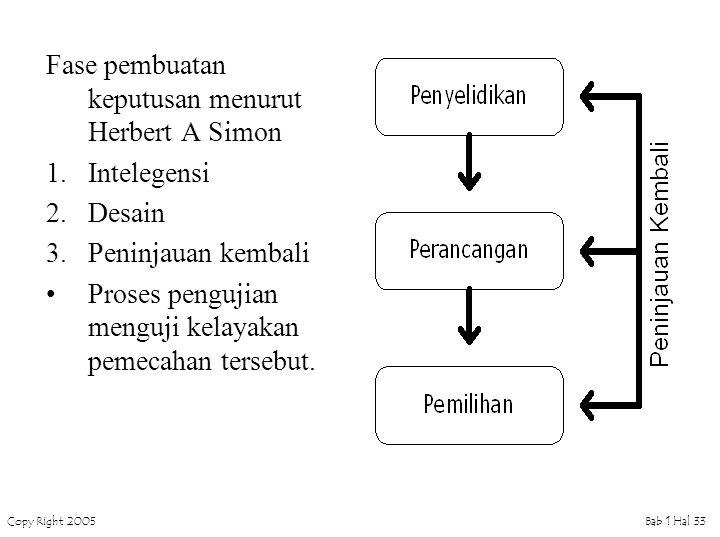 Fase pembuatan keputusan menurut Herbert A Simon