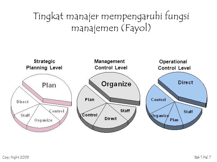 Tingkat manajer mempengaruhi fungsi manajemen (Fayol)