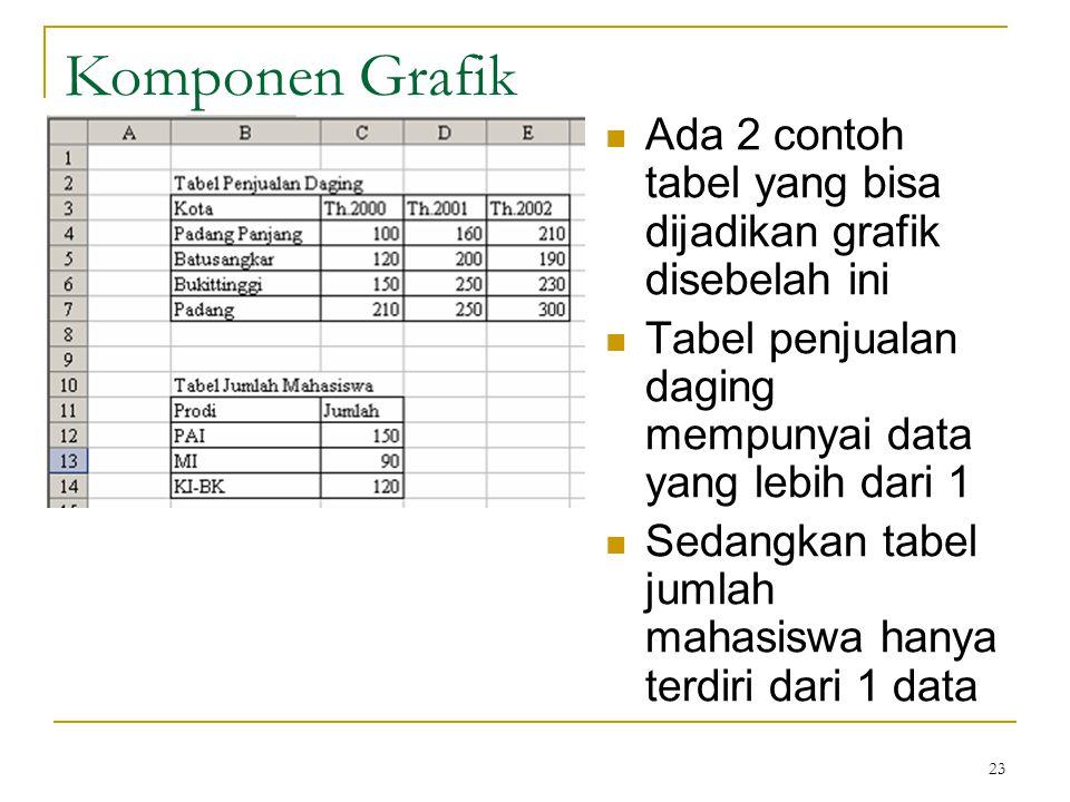 Komponen Grafik Ada 2 contoh tabel yang bisa dijadikan grafik disebelah ini. Tabel penjualan daging mempunyai data yang lebih dari 1.