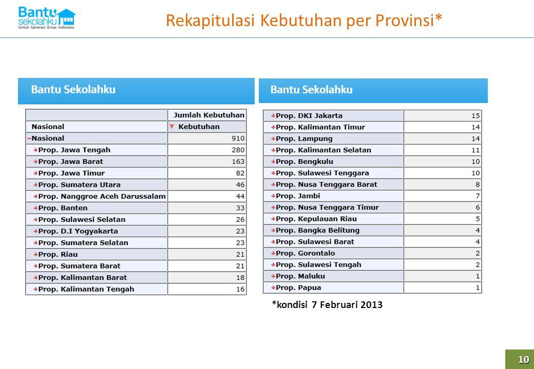 Rekapitulasi Kebutuhan per Provinsi*