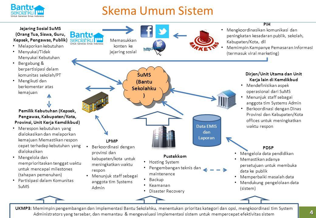 Skema Umum Sistem 4 SuMS (Bantu Sekolahku) PIH