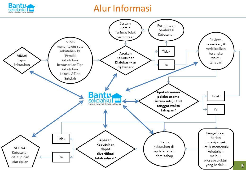 Alur Informasi 5 System Admin Terima/Tolak permintaan