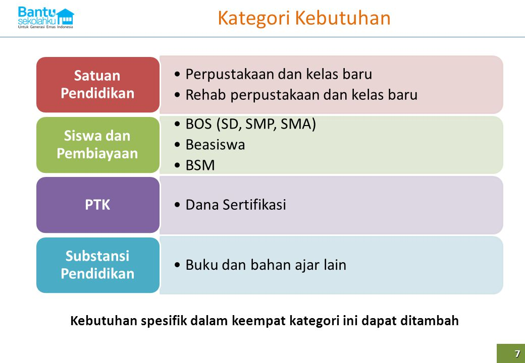 Kebutuhan spesifik dalam keempat kategori ini dapat ditambah
