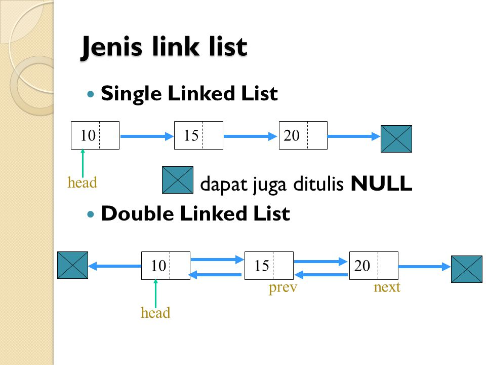 Jenis link list Single Linked List dapat juga ditulis NULL