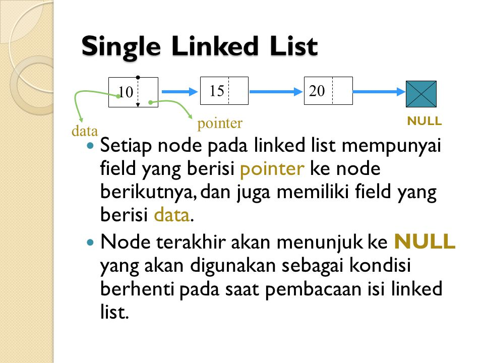 Single Linked List 15. 20. 10. data. pointer. NULL.