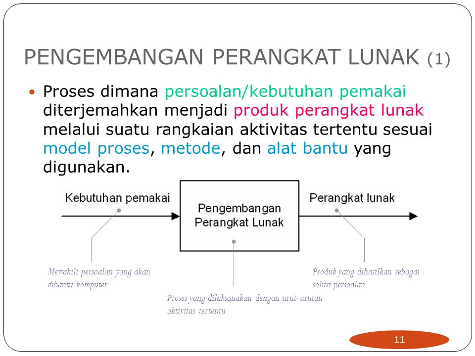 PENGEMBANGAN PERANGKAT LUNAK (1)