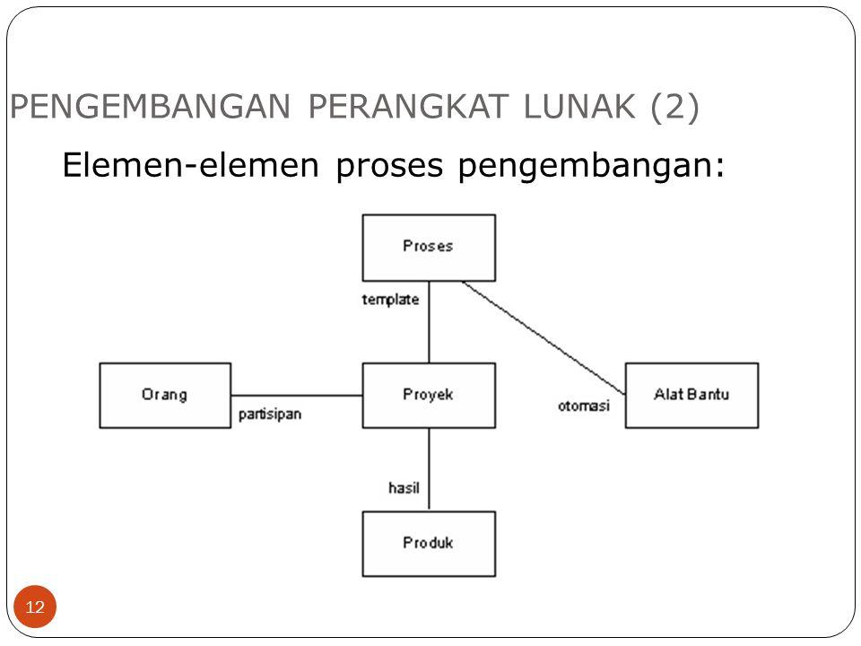 PENGEMBANGAN PERANGKAT LUNAK (2)