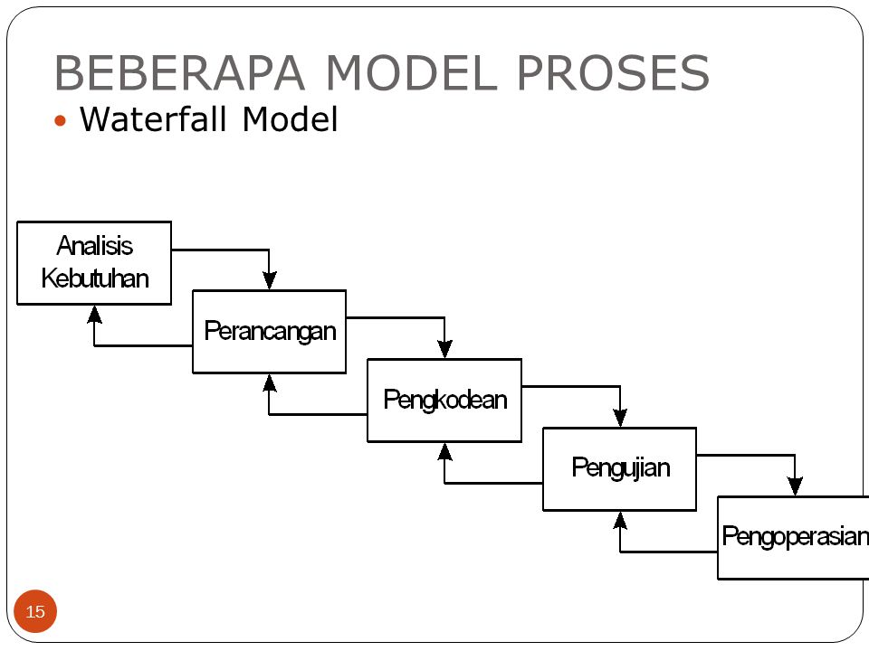 BEBERAPA MODEL PROSES Waterfall Model