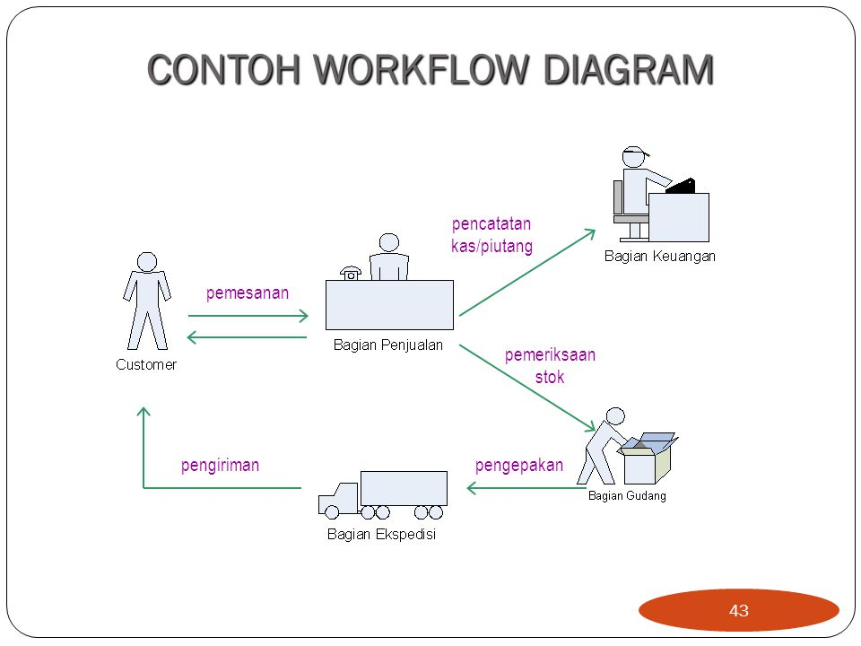 CONTOH WORKFLOW DIAGRAM