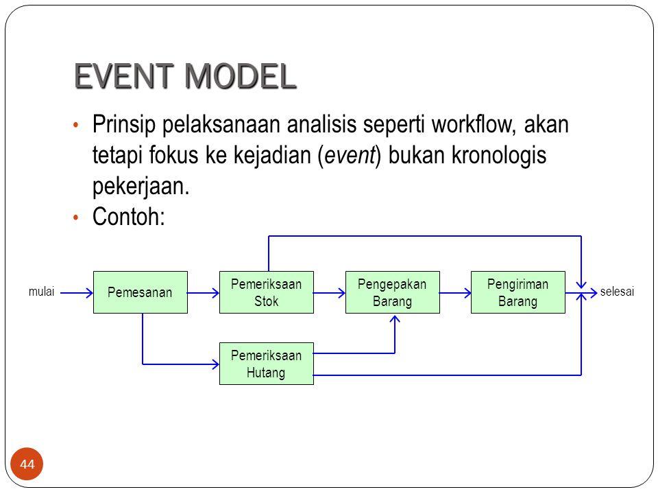 EVENT MODEL Prinsip pelaksanaan analisis seperti workflow, akan tetapi fokus ke kejadian (event) bukan kronologis pekerjaan.