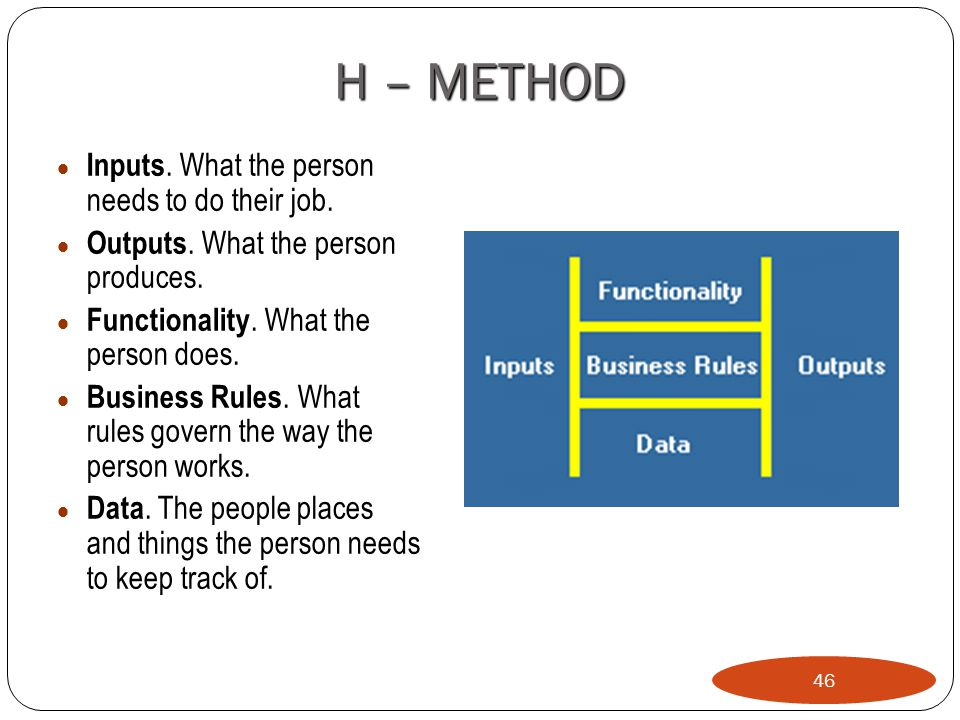 H – METHOD Inputs. What the person needs to do their job.