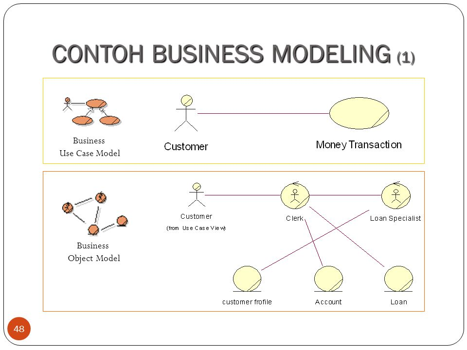 CONTOH BUSINESS MODELING (1)