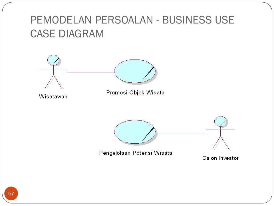 PEMODELAN PERSOALAN - BUSINESS USE CASE DIAGRAM