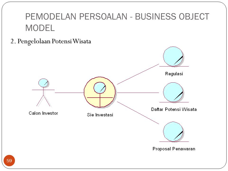 PEMODELAN PERSOALAN - BUSINESS OBJECT MODEL