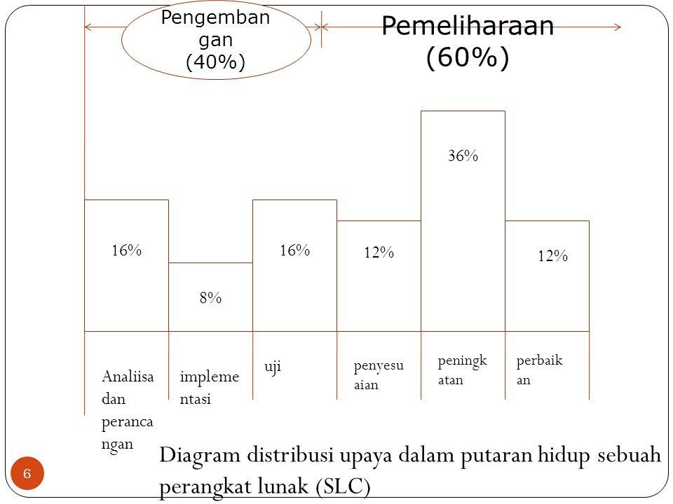 Pengembangan (40%) Pemeliharaan. (60%) 16% 8% 12% 36% implementasi. uji. penyesuaian. perbaikan.