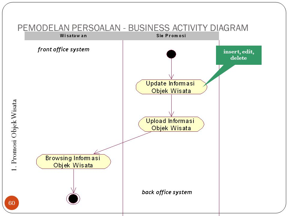 PEMODELAN PERSOALAN - BUSINESS ACTIVITY DIAGRAM